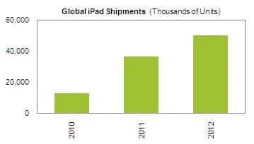Apple iPad Shipments