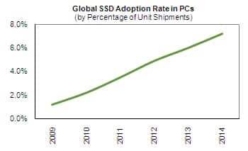 SSD Adoption Rate