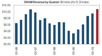 DRAM Revenue