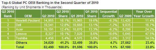 Global PC Market Share