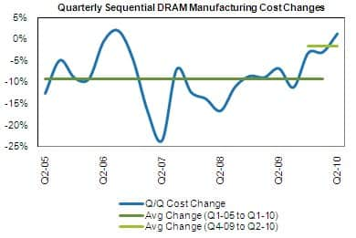 DRAM Manufacturing Costs