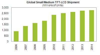 Small-Medium LCD Display Forecast