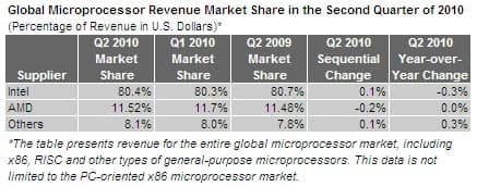 Microprocessor Revenue Market Share