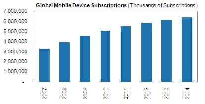 Mobile Device Subscriptions