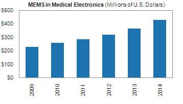 MEMS in Medical Electronics