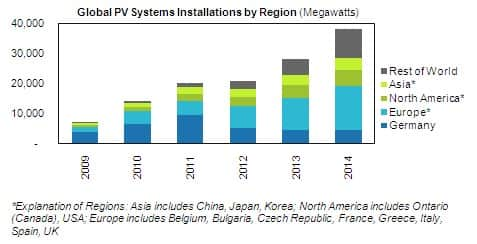 PV Systems Forecast