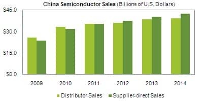 China Semiconductor Forecast