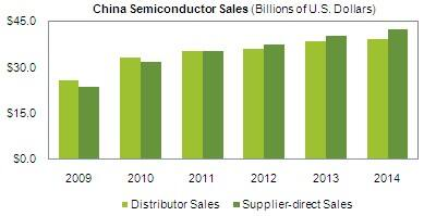 Semiconductor Distributors Enjoy Soaring Sales in China