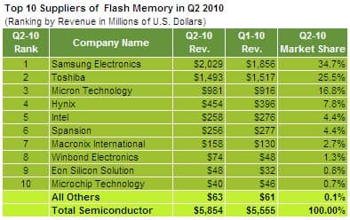 Flash Memory Suppliers