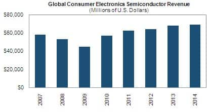 Consumer Electronics Semiconductor Forecast