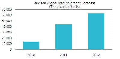 Apple iPad Shipment Forecast