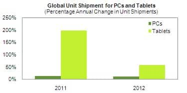 PC and Tablet Devices Forecast