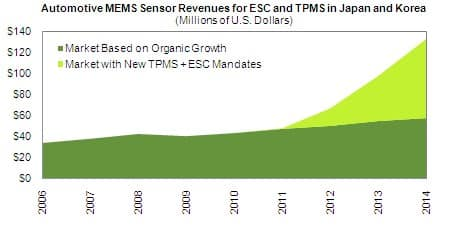 Automotive MEMS Revenue