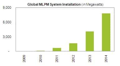 Module Level Power Management Systems Forecast