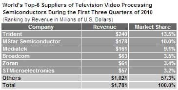 Trident Dominates Fast-Growing TV Chip Market in 2010 - IHS