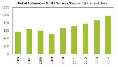 Automotive MEMS Forecast