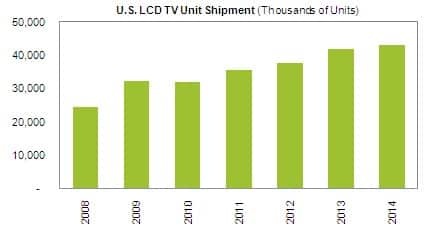 US LCD-TV Forecast