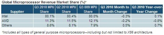 Microprocessor Market Shares