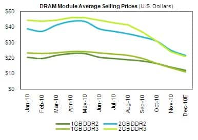 DRAM Pricing