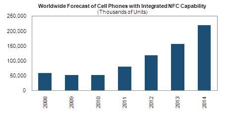 Cell Phones with Integrated NFC