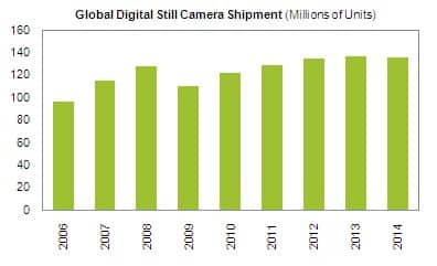 Digital Still Camera Market Forecast