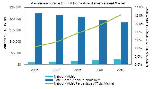 Home Video Entertainment Market Forecast