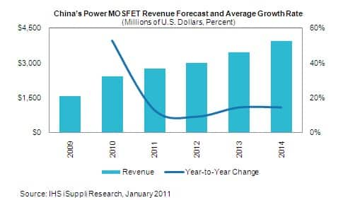 China's Power MOSFET Grows in 2010 but Will Slow Down Next Year