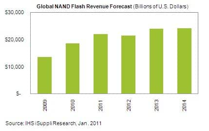 NAND Flash Market Forecast