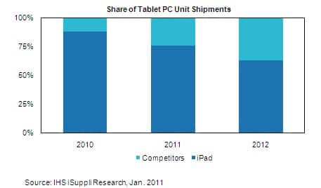 Tablet Shipment Forecast