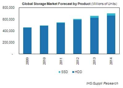 Storage Market Forecast