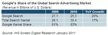 Search Advertising Market