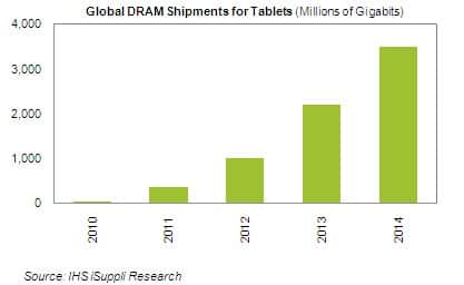 DRAM for Tablets