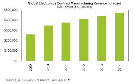 Electronics Contract Manufacturing Forecast