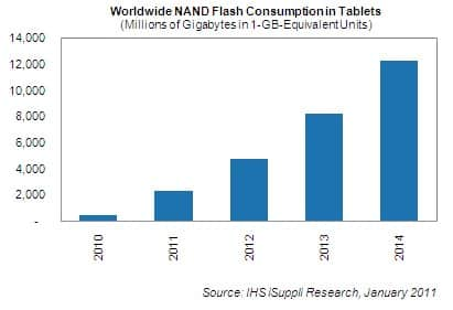 NAND Flash Forecast