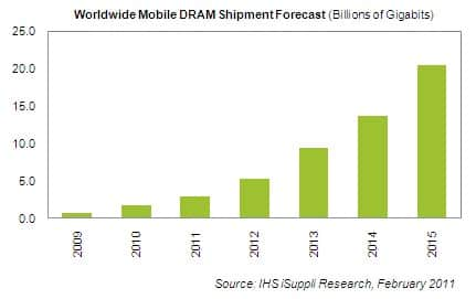 Mobile DRAM Forecast