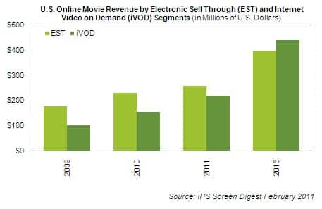 U.S. Online Movie Revenue