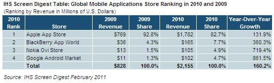 Mobille App Store Ranking