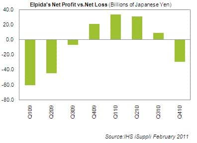 Elpida Net Profit/Loss