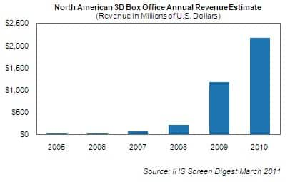 3D Box Office Revenue