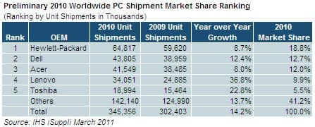 PC Market Share