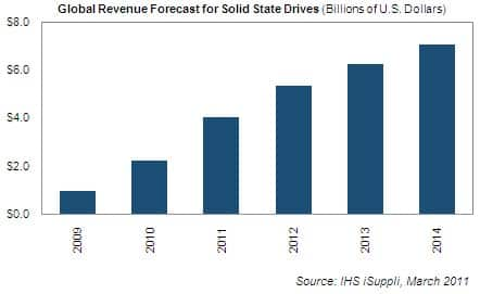 Solid State Drive Revenue