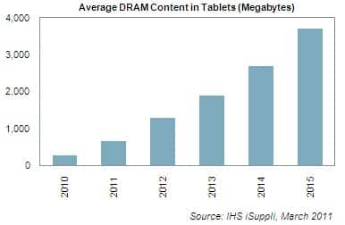 DRAM Content in Tablets