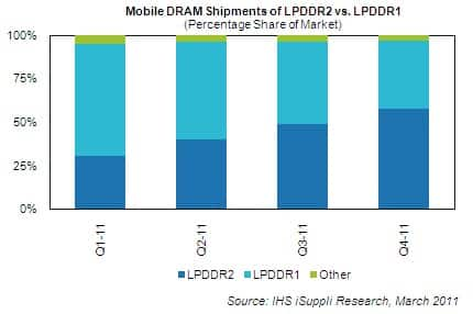 Mobile DRAM Shipments