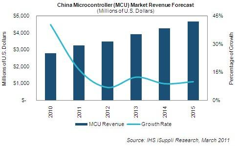 China MCU Market