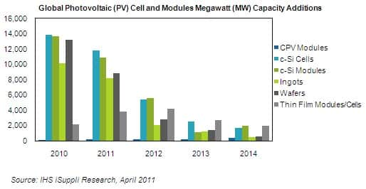 PV Cell and Module Capacity