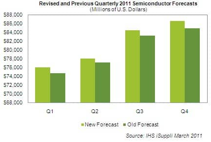 Semiconductor Forecast