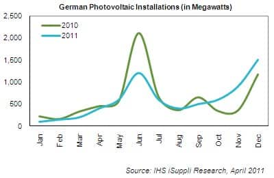 German PV Installation