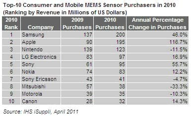 MEMS Sensor Buyers