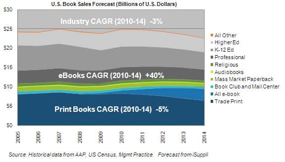 Book Revenue