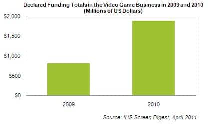 Video Game Funding